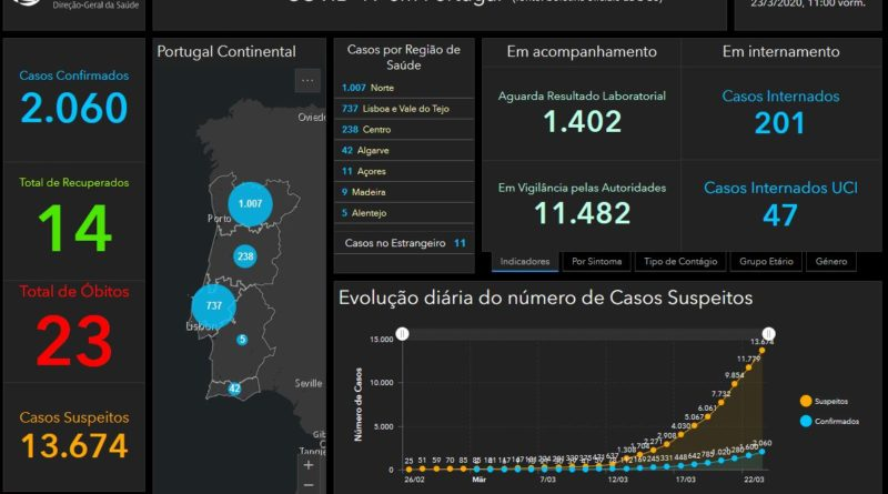 Corona in Portugal am 23.03.2020