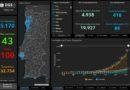 28.03.20 – aktuelle Daten zu Corona in Portugal