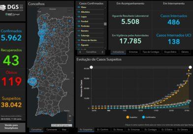 29.03.20 – aktuelle Daten zu Corona in Portugal