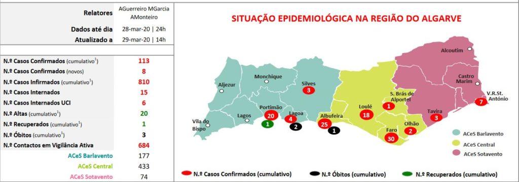 Angaben der Gesundheitsbehörde Algarve