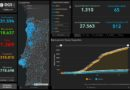 28.05.20 – aktuelle Daten zu Corona in Portugal