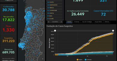 25.05.20 – aktuelle Daten zu Corona in Portugal