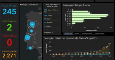 aktuelle Daten zum Covid
