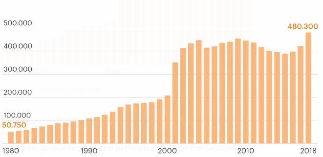Entwicklung der ausländischen Bevölkerung in Portugal