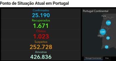 Corona Portugal 2 Mai
