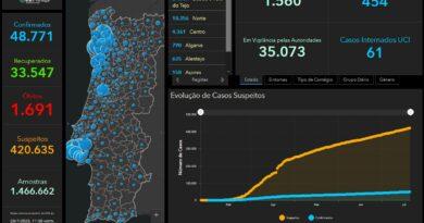 aktuelle Daten zu Corona in Portugal