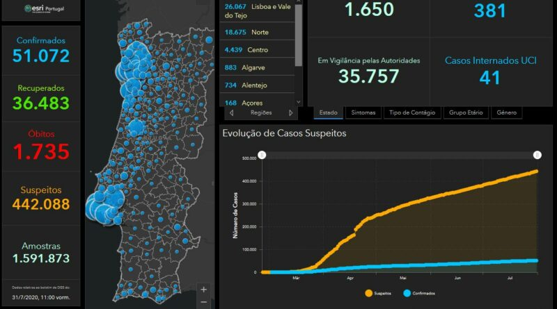 31.07.20 – aktuelle Daten zu Corona in Portugal