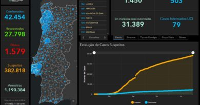 01.07.20 – aktuelle Daten zu Corona in Portugal