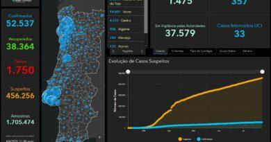 08.08.20 – aktuelle Daten zu Corona in Portugal