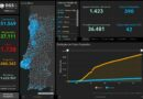 04.08.20 – aktuelle Daten zu Corona in Portugal