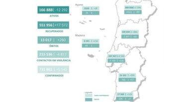 Corona Karte Portugal