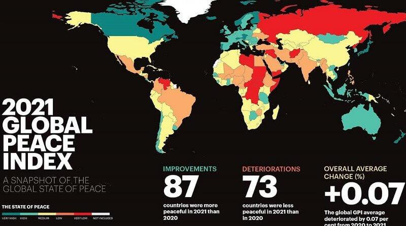 Peace Index