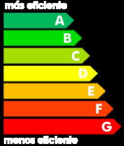 Ernergieskala